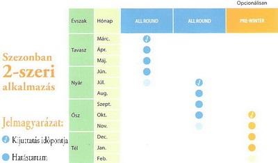 Gyepfenntartó táblázat 2