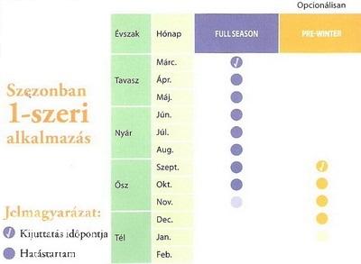 Gyepfenntartó táblázat 1