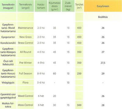 Easy Green táblázat