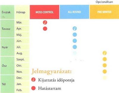 Mohamentesítő táblázat