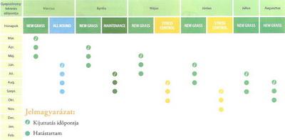 Gyepszőnyeg táblázat kép