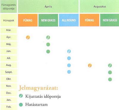 Gyepindító táblázat kép